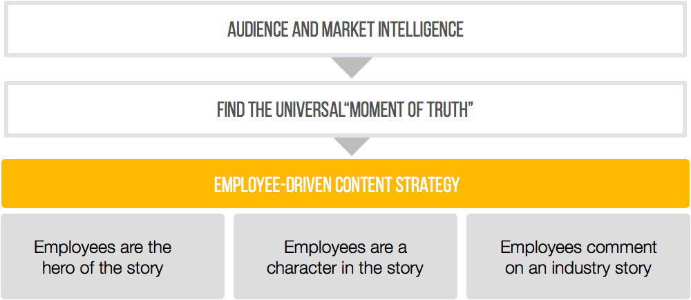 Employee Advocacy Content Strategy
