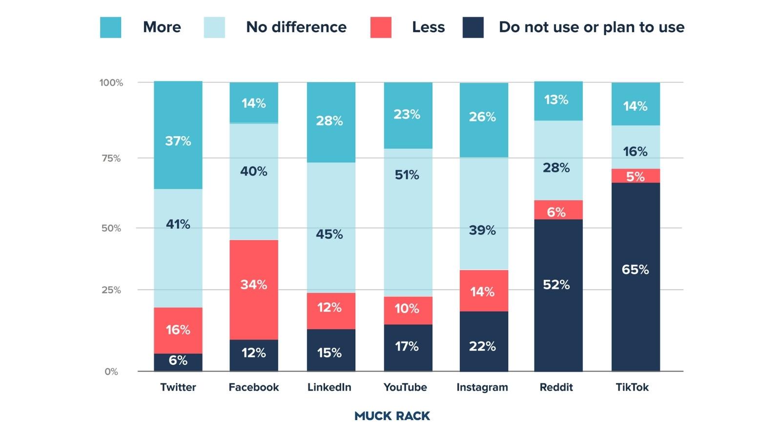 Journalist's Social Media Usage