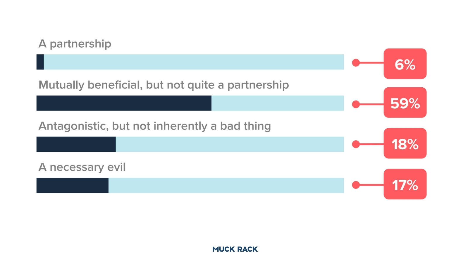 How do journalists view PR