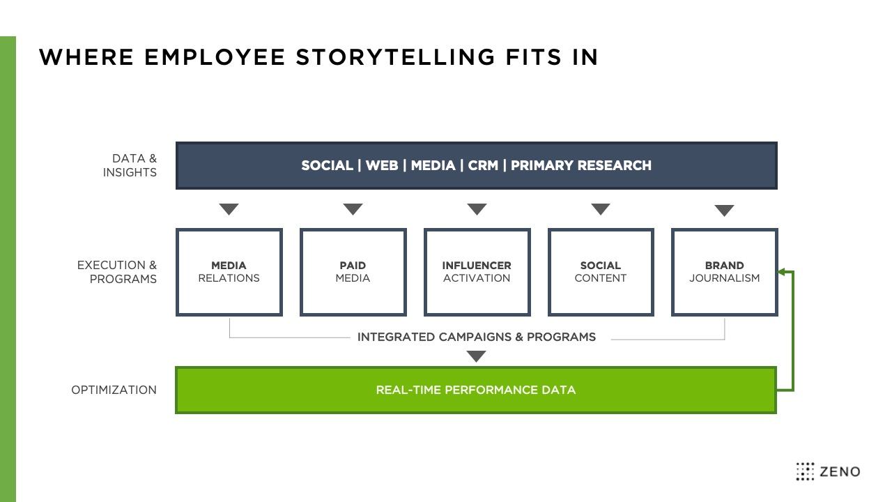 Employee-Driven Content Strategy