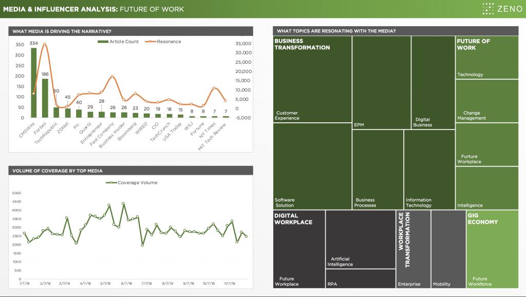 Future of Work Data