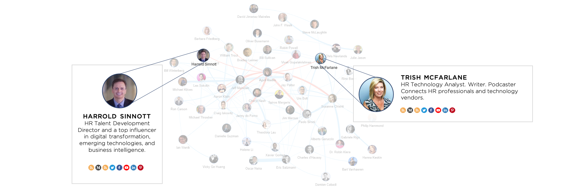 B2B Influencer Map Analysis