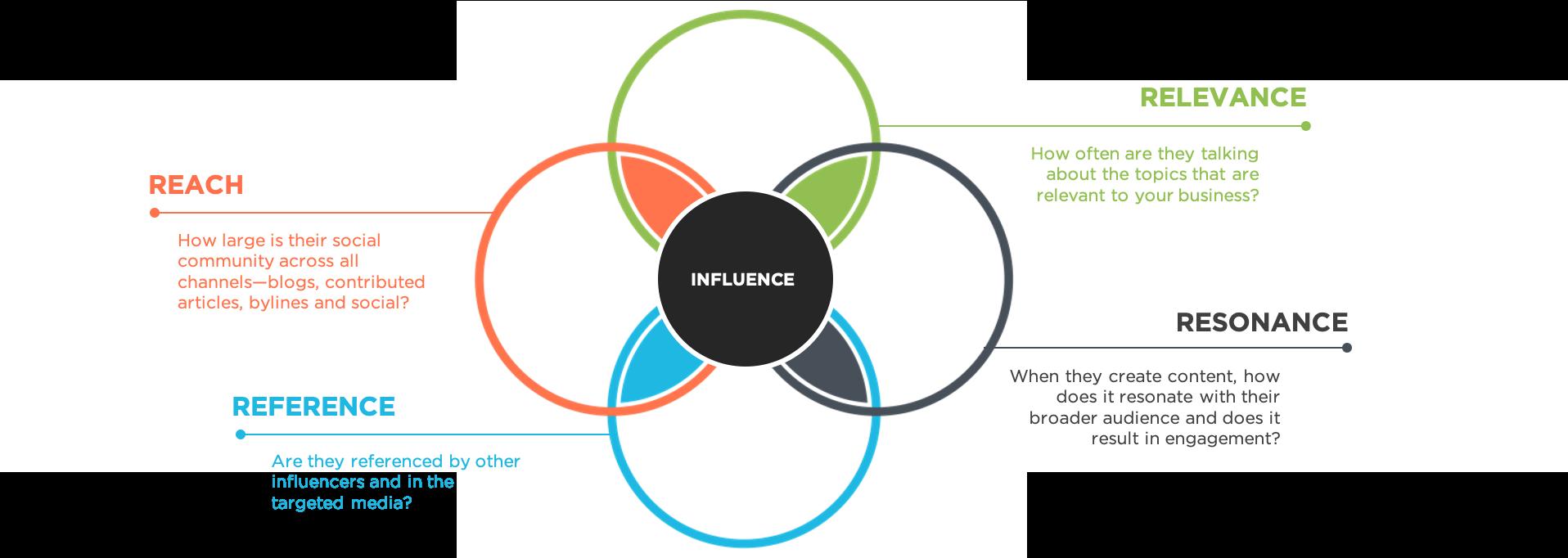Measuring B2B Influencer Marketing