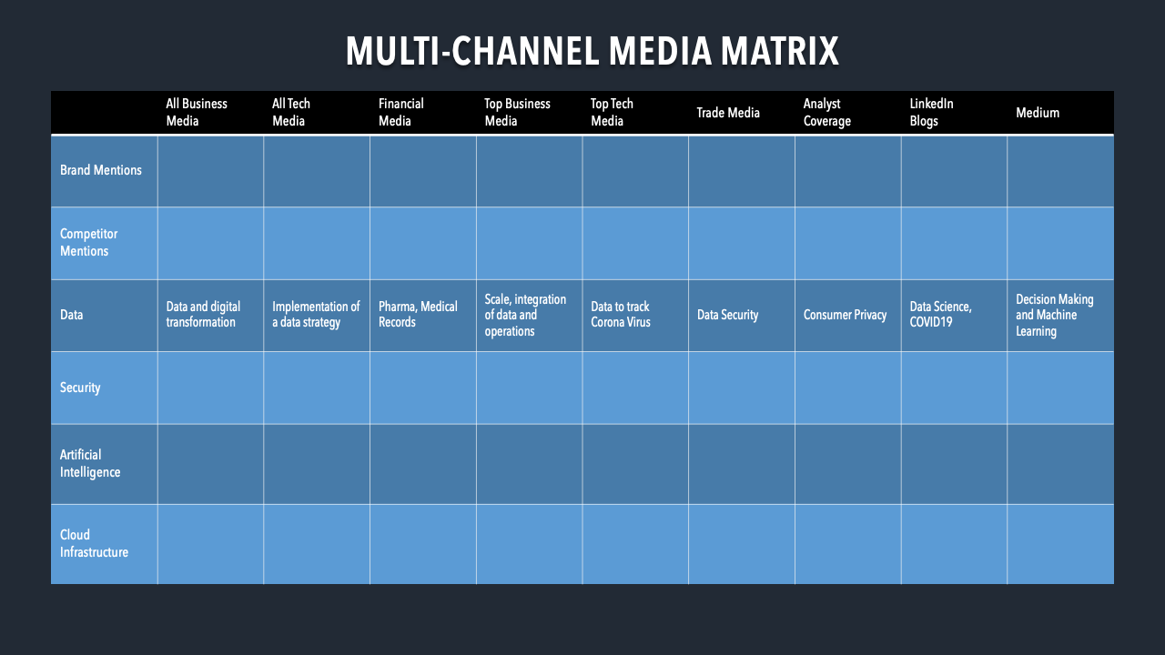 Shows the different ways to measure multi-channel-media-intelligence