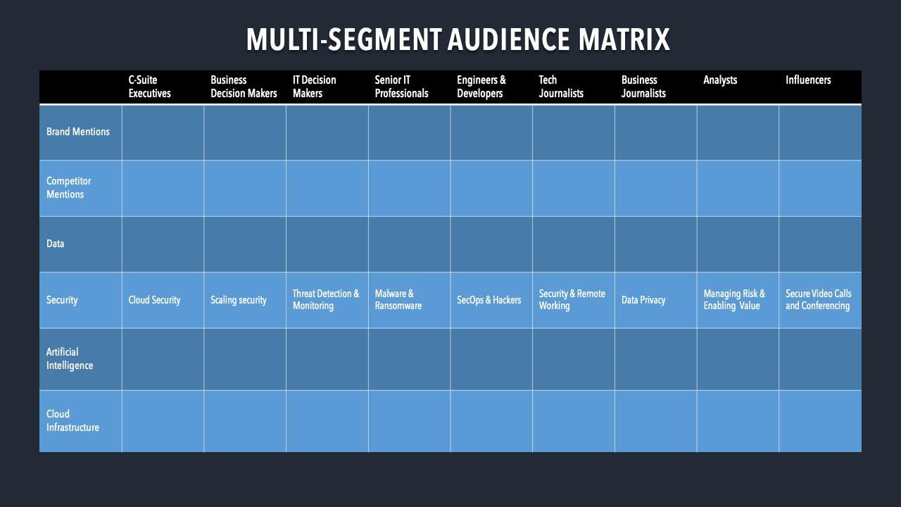 Multi-Segment Audience Intelligence