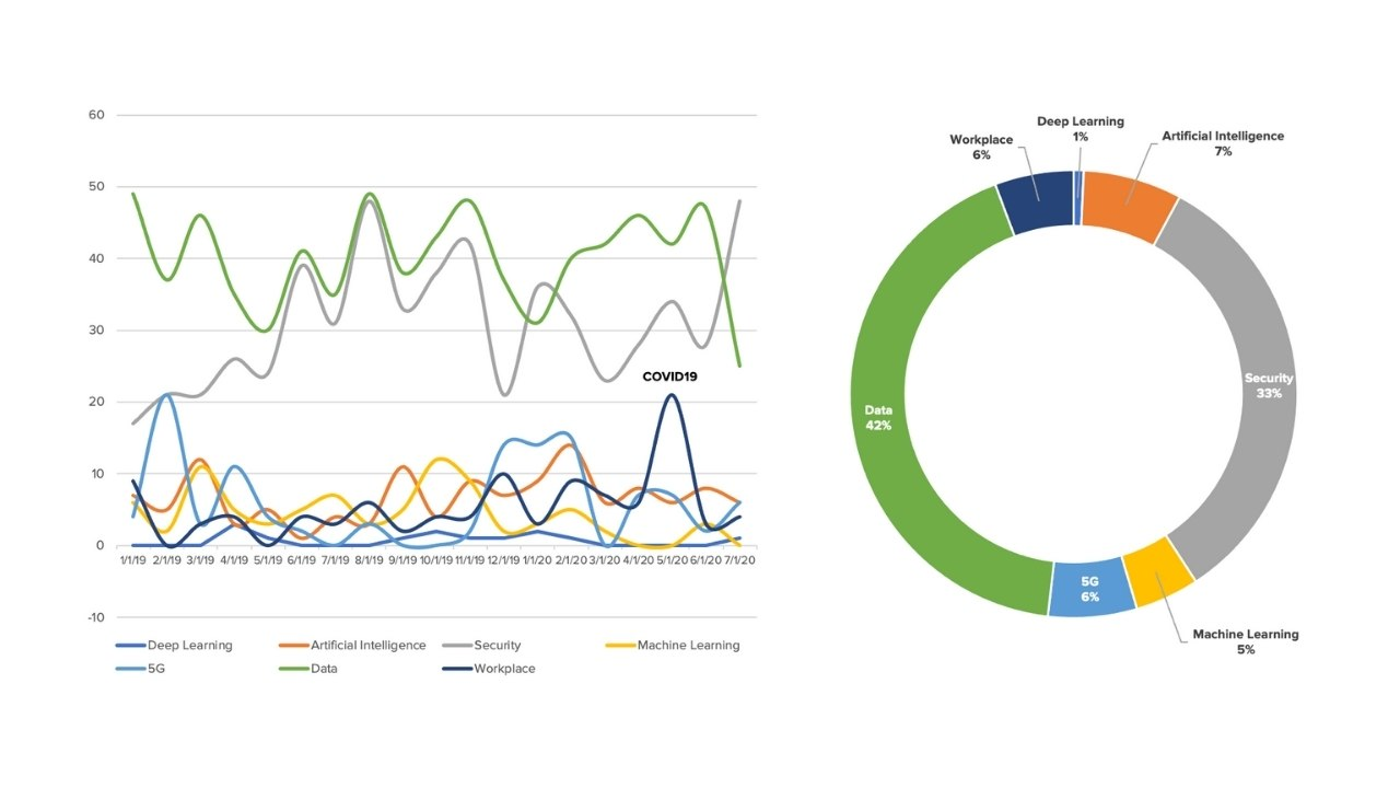 Actionable Data Insights
