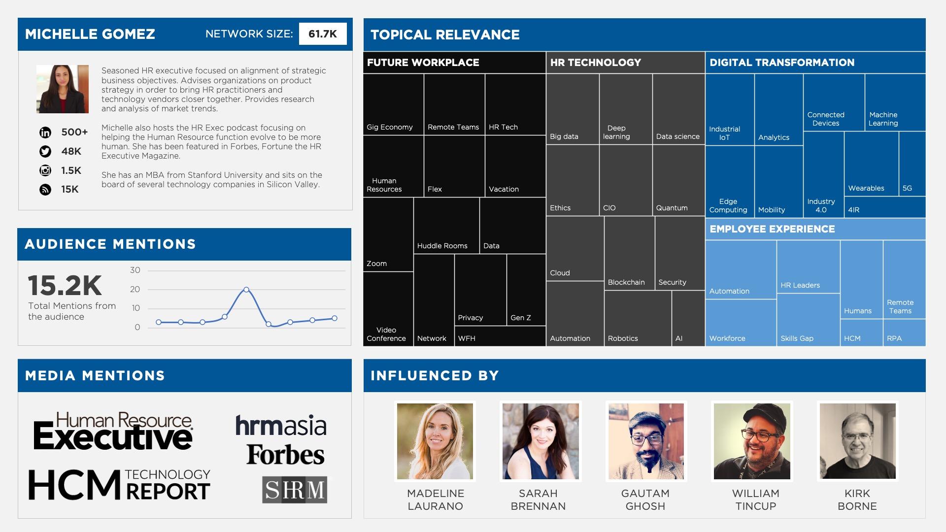 Influencer Profiles