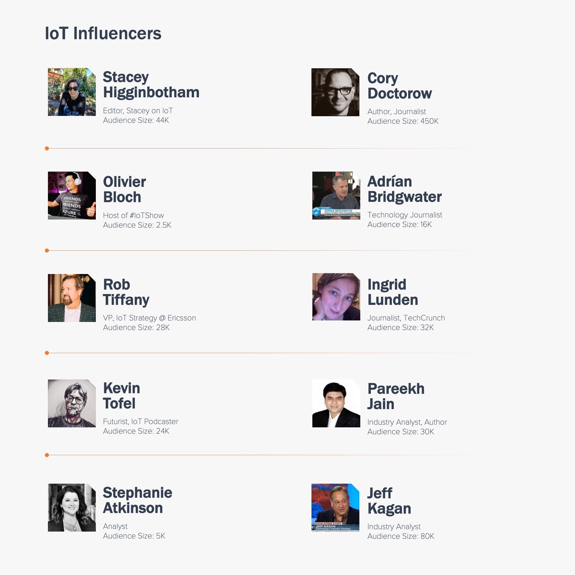 IoT Influencers