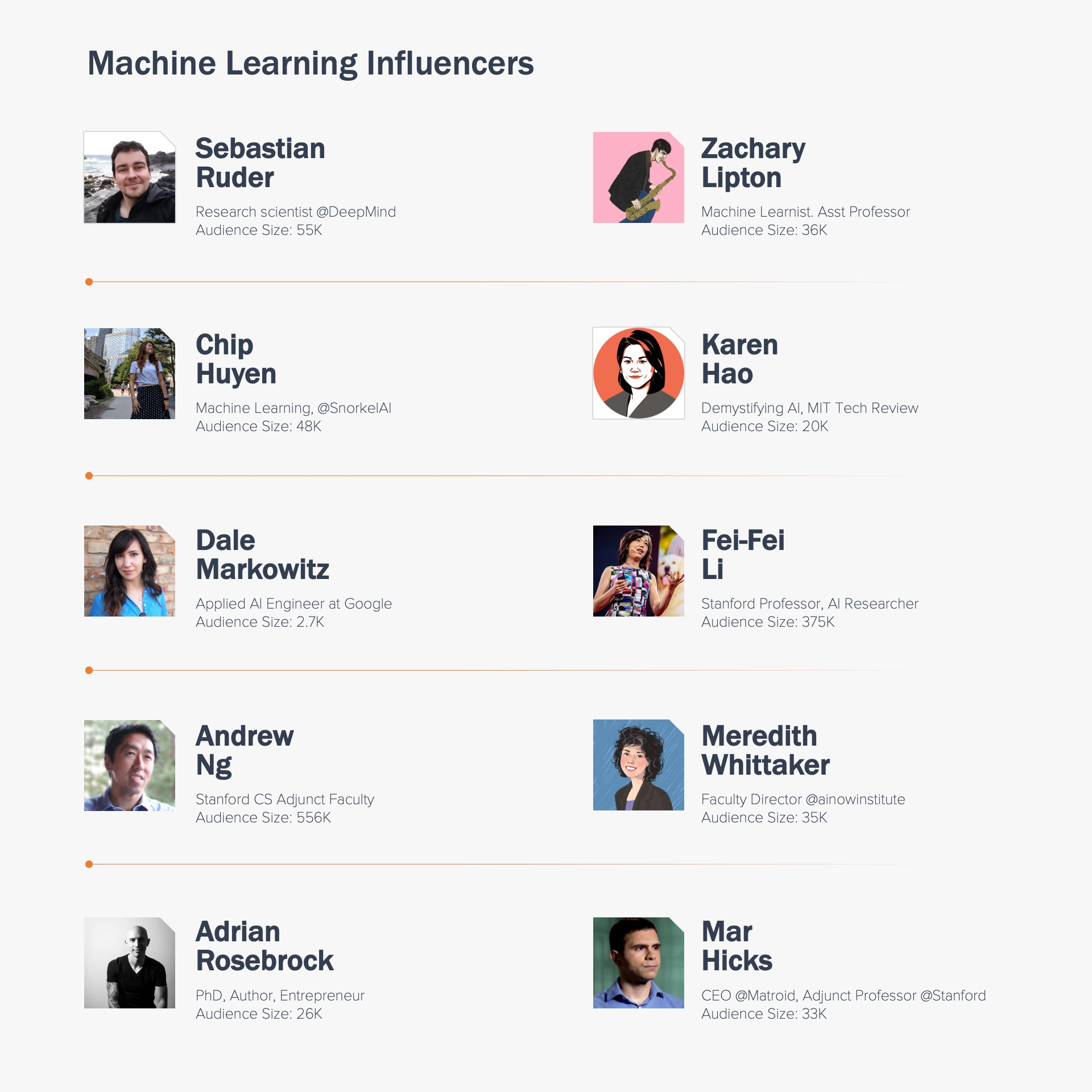 Machine Learning Influencers