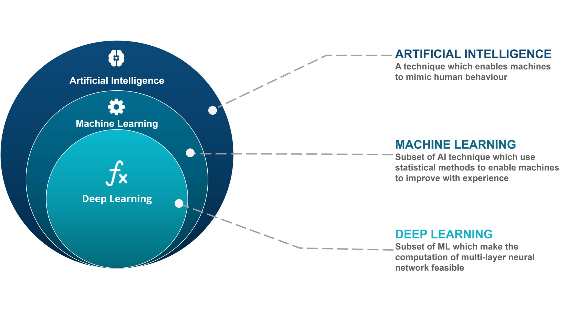 Differences With ML & AI