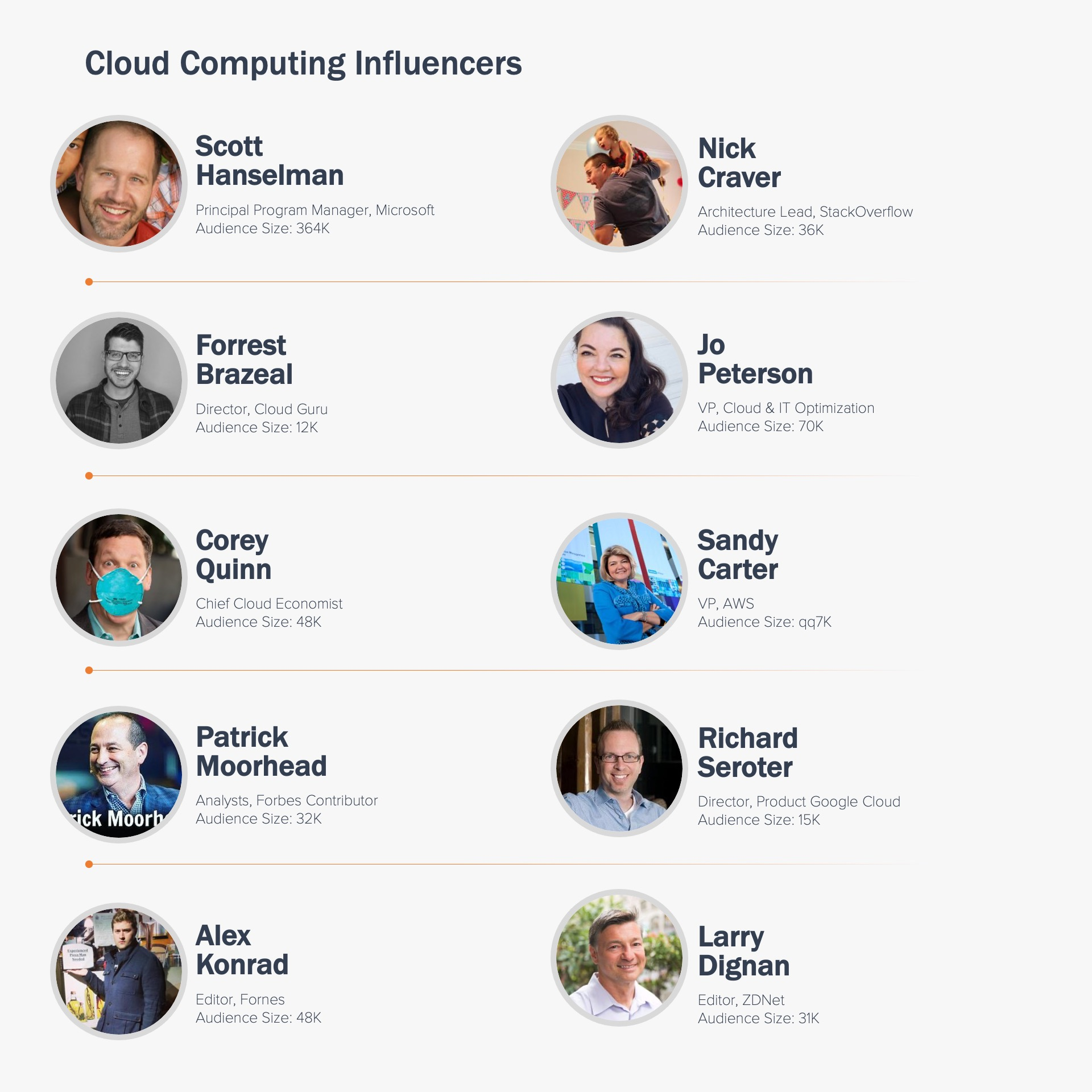 Cloud Computing Influencers