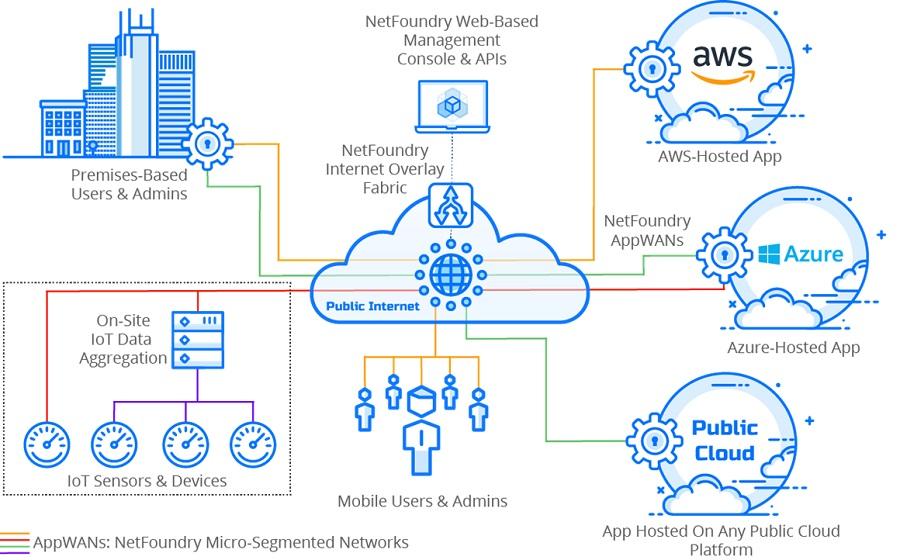 Cloud Strategy Model