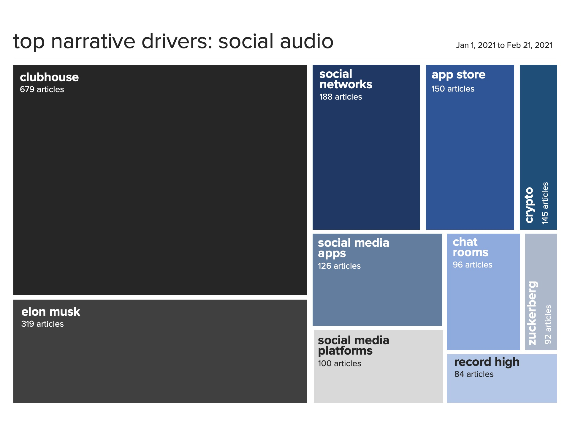 Social Audio Narratives