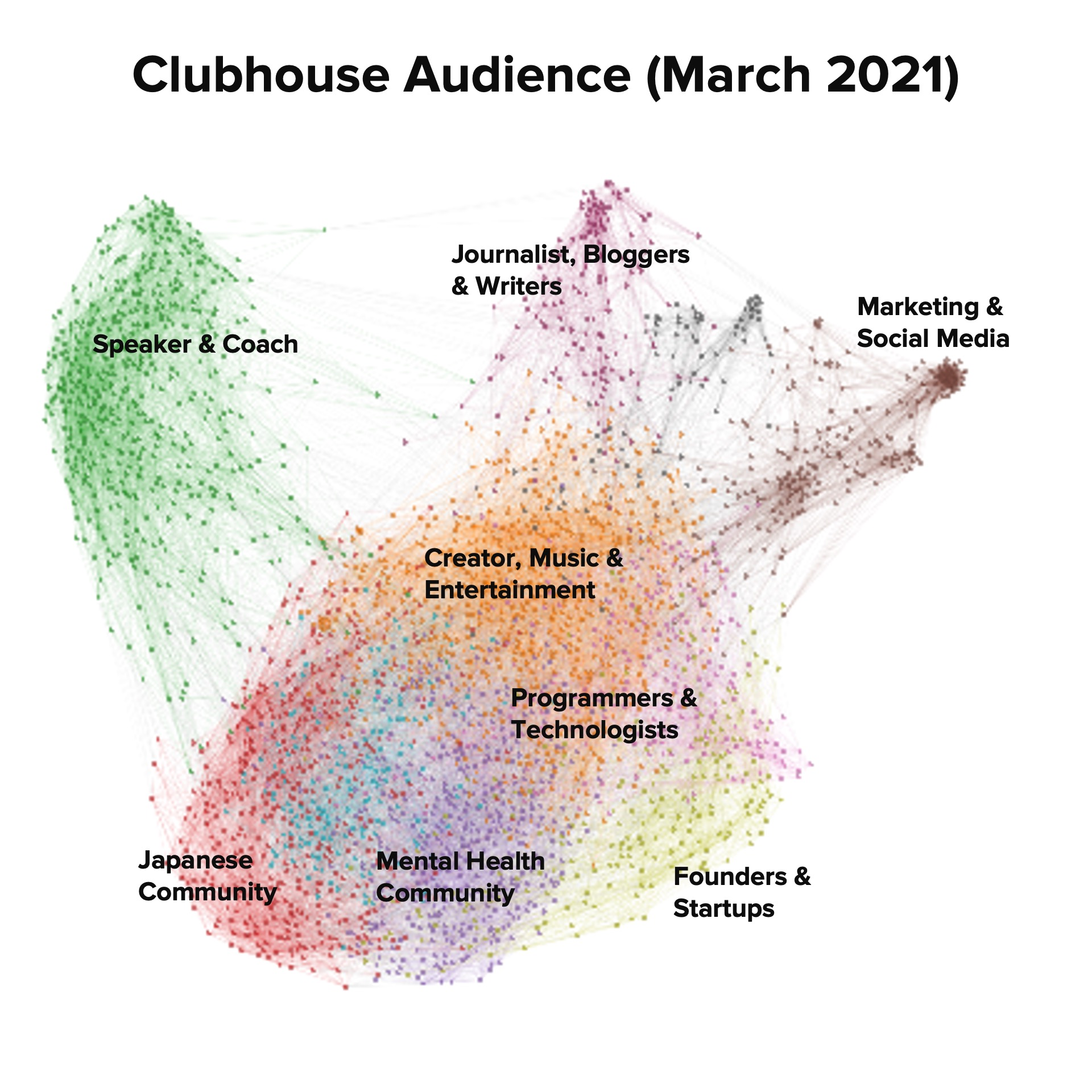 Clubhouse Audience Analysis