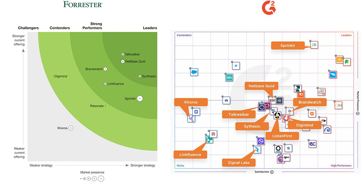 Forrester G2 Social Listening