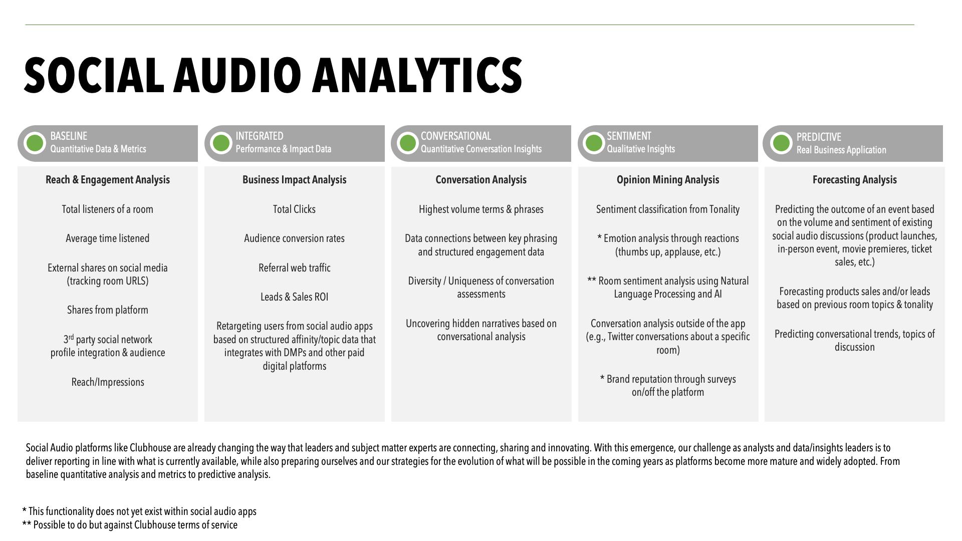 Measuring Social Audio