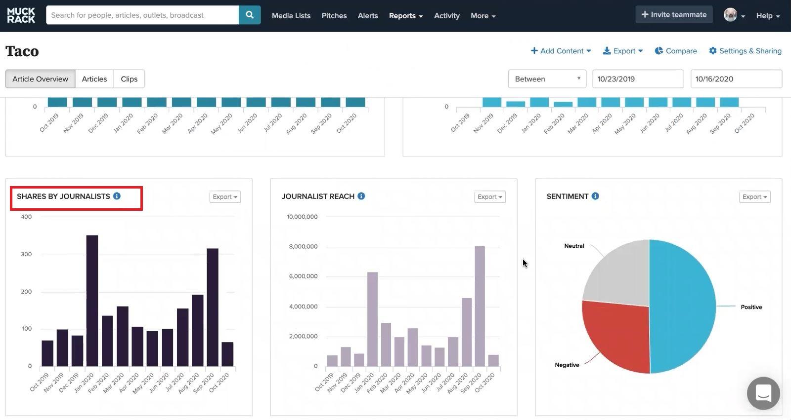 Muck Rack Media Monitoring Software
