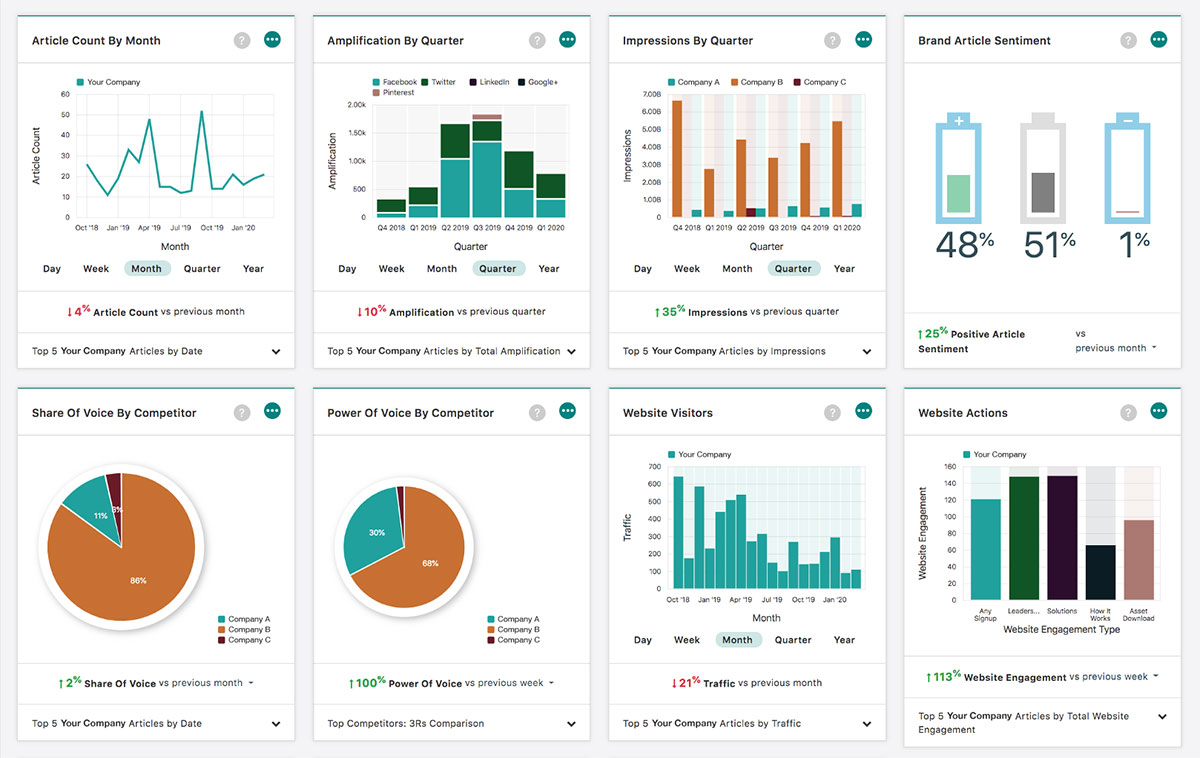 Onclusive Media Monitoring Dashboard